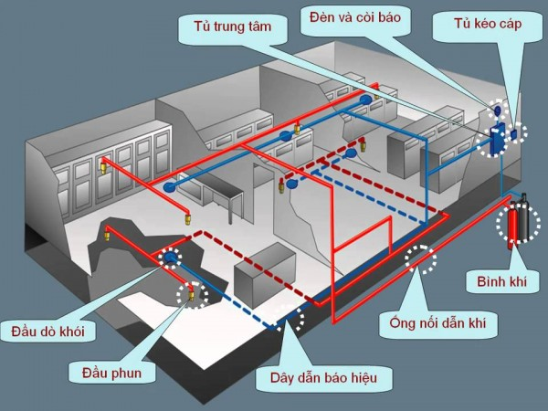 Sơ đồ nguyên lý hoạt động hệ thống báo cháy địa chỉ