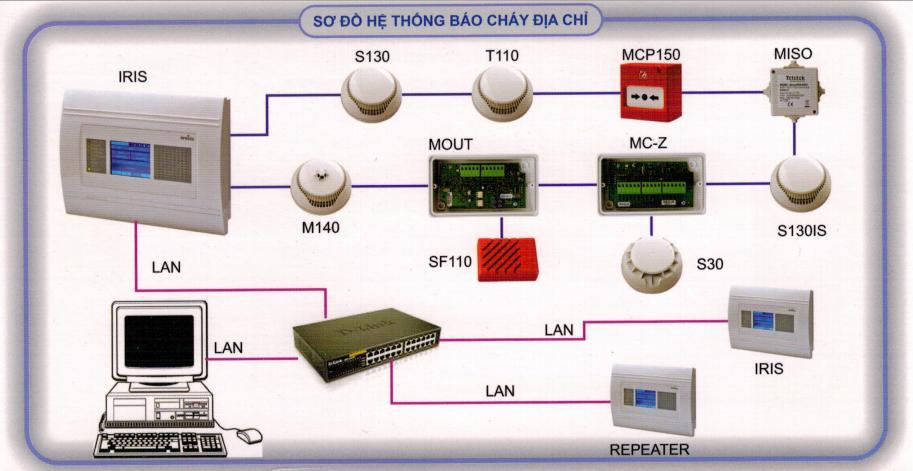 Sơ đồ nguyên lý hoạt động hệ thống báo cháy địa chỉ hochiki