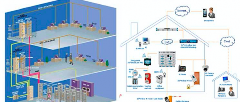 tư vấn thiết kế hệ thống phòng cháy chữa cháy tại Vũng Tàu